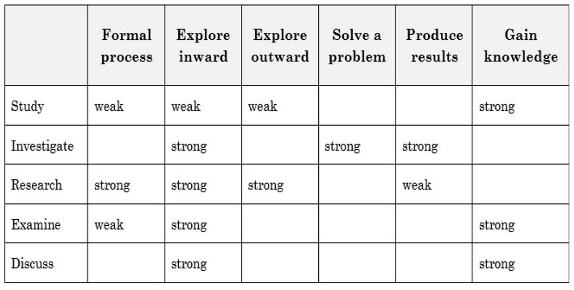 similar words to study exercise answers